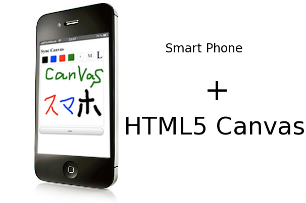 Canvas and SmartPhone
