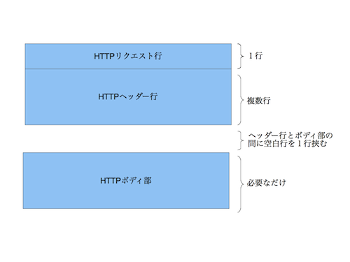 Struture of HTTP Request
