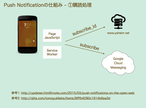 Push Notificationの購読フロー