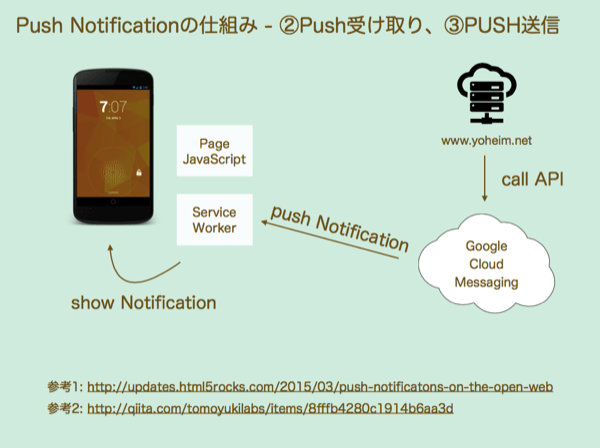 Push Notificationの送付フロー